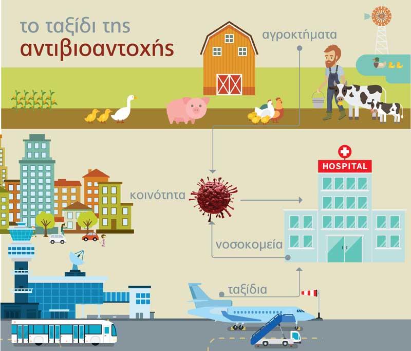 Αντίσταση στα αντιβιοτικά. Antibiotic resistance. natura-nrg
